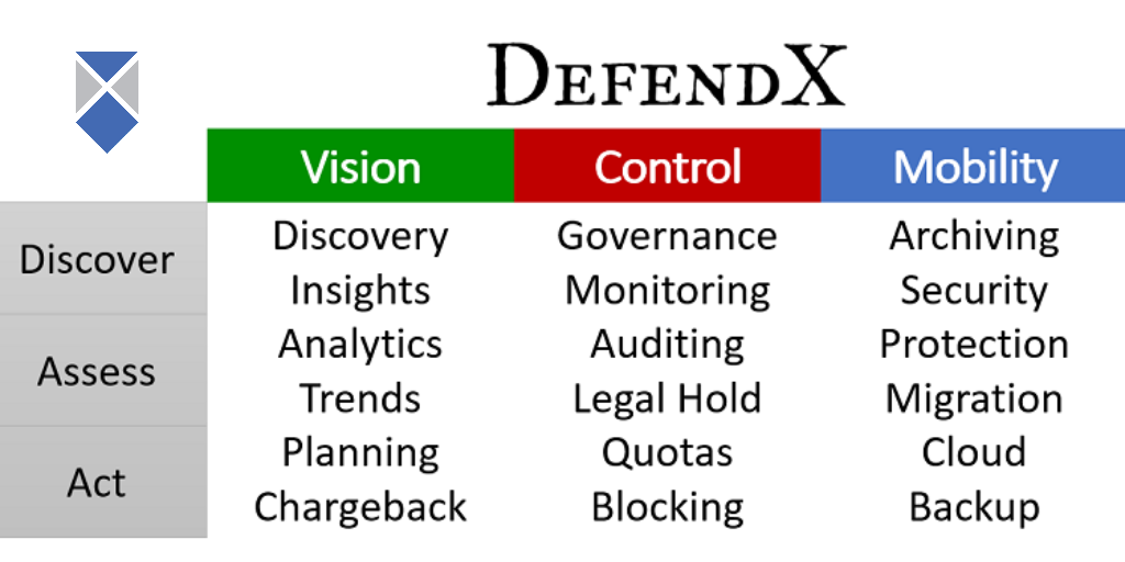 Defendx mobility vision control